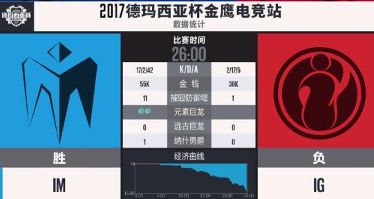 【战报】前期优势不给机会 IM次局扳平比分