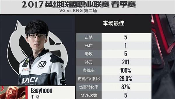 【战报】猴爷龙哥两人带领VG艰难扳平比分