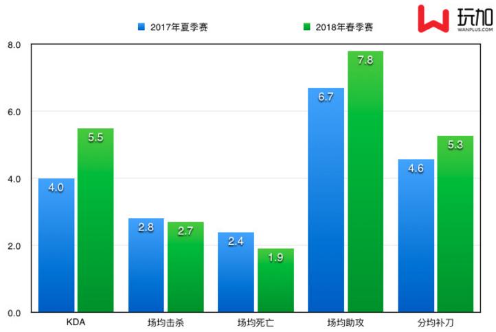 iG.Ning两赛季数据对比 逐渐成长为优秀的打野选手